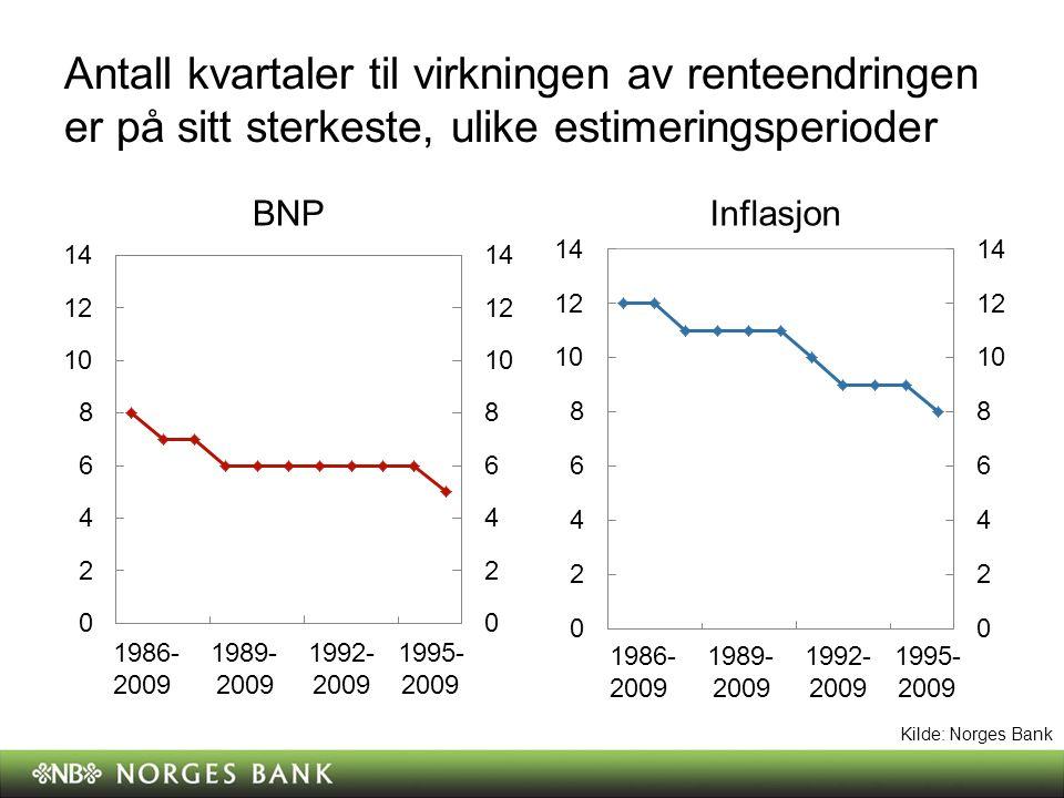 Virkning av et pengepolitisk sjokk, ulike modeller (estimeringsperioder) BNP Bidrag i prosent Inflasjon Bidrag i prosentpoeng Kvartaler Kilde: Norges Bank