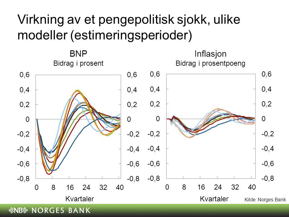 Virkning av et pengepolitisk sjokk, ulike modeller (estimeringsperioder) BNP Bidrag i prosent Inflasjon Bidrag i prosentpoeng Kvartaler Kilde: Norges