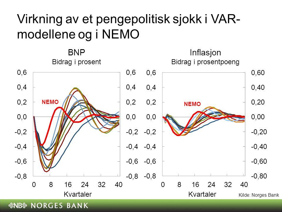 Anslag på inflasjonen og produksjonsgapet i PPR 2/11 Prosent.