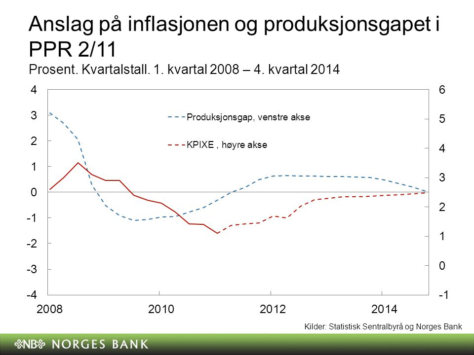 Anslag på inflasjonen og produksjonsgapet i PPR 2/11 Prosent. Kvartalstall. 1. kvartal 2008 – 4. kvartal 2014 Kilder: Statistisk Sentralbyrå og Norges
