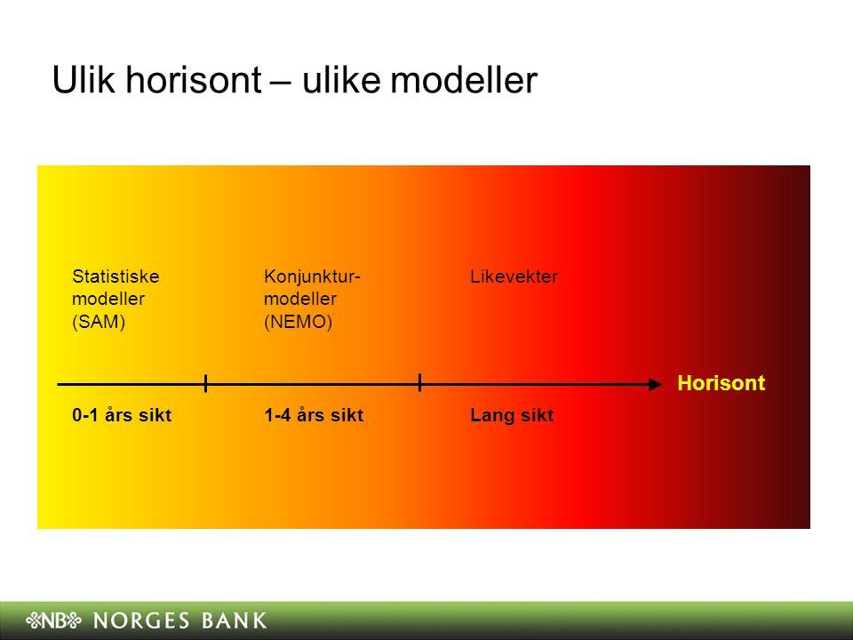 Ulik horisont – ulike modeller Lang sikt 0-1 års sikt1-4 års sikt Statistiske modeller (SAM) LikevekterKonjunktur- modeller (NEMO) Horisont