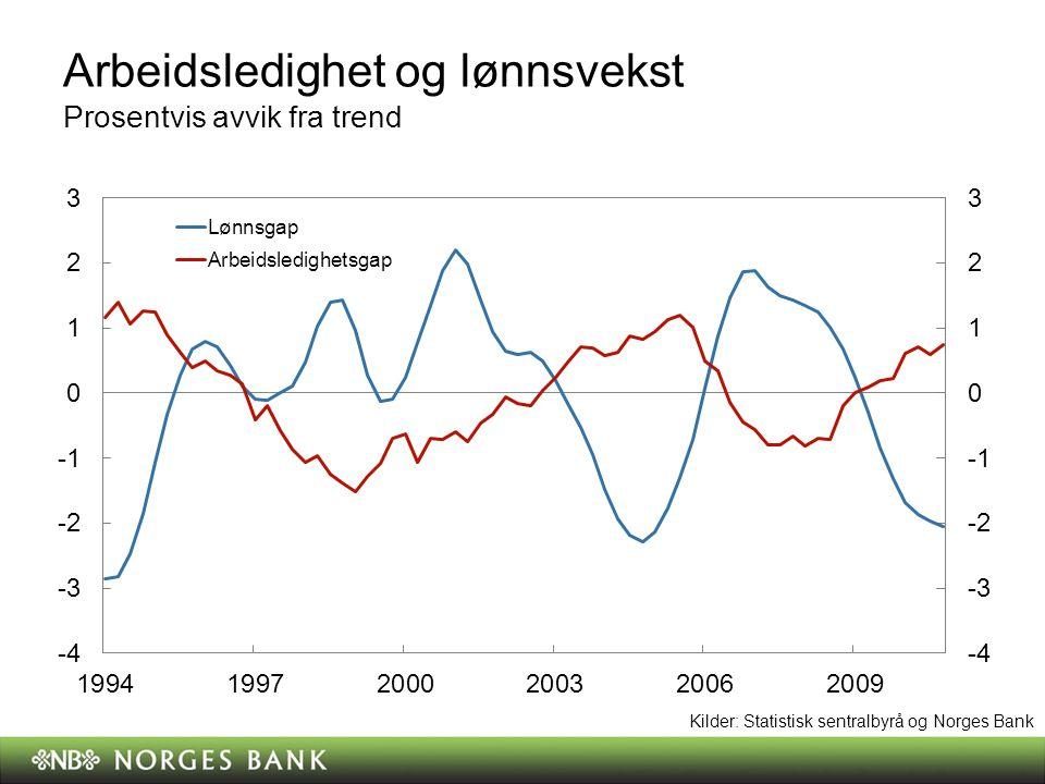 Lønnvekst og innenlandsk inflasjon Prosentvis avvik fra trend Kilder: Statistisk sentralbyrå og Norges Bank