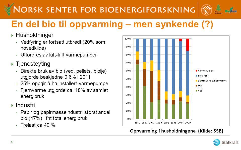 Vesentlig andel bio i fjernvarme  Utgjorde 21 % av total fjernvarmeproduksjon i 2011  Økning fra 10% i 2001  Vekst i fjernvarme usikker  Utfordrende lønnsomhet, blant annet pga lave el-priser  Varmepumper blir mer attraktive gitt at lave el-priser vedvarer 6 GWh
