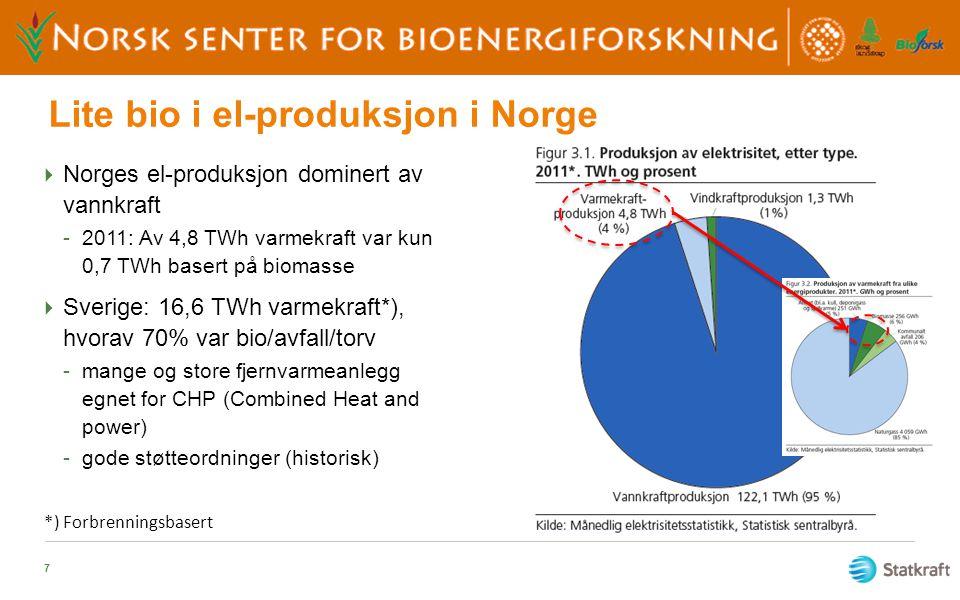 Lite bio i el-produksjon i Norge  Norges el-produksjon dominert av vannkraft -2011: Av 4,8 TWh varmekraft var kun 0,7 TWh basert på biomasse  Sverig