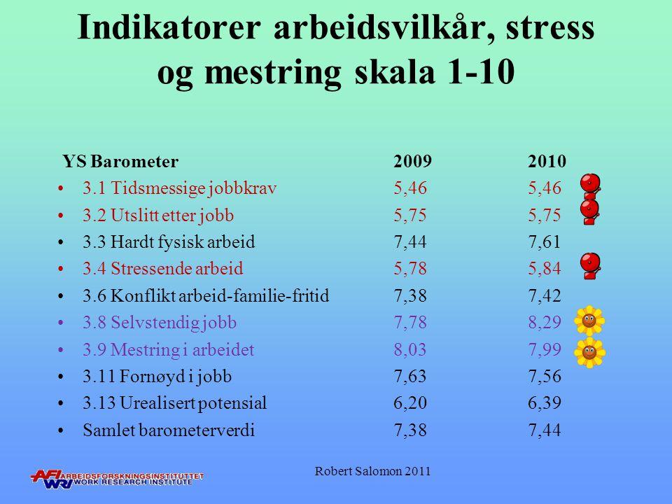 Indikatorer arbeidsvilkår, stress og mestring skala 1-10 YS Barometer 20092010 •3.1 Tidsmessige jobbkrav 5,46 5,46 •3.2 Utslitt etter jobb5,75 5,75 •3
