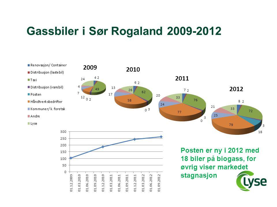 Gassbiler i Sør Rogaland 2009-2012 Posten er ny i 2012 med 18 biler på biogass, for øvrig viser markedet stagnasjon