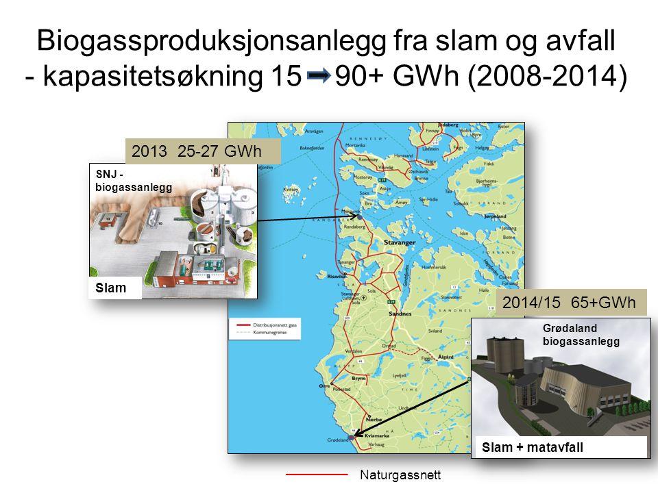 Naturgassnett Grødaland biogassanlegg Biogassproduksjonsanlegg fra slam og avfall - kapasitetsøkning 15 90+ GWh (2008-2014) SNJ - biogassanlegg Slam S