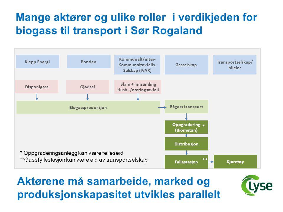 Mange aktører og ulike roller i verdikjeden for biogass til transport i Sør Rogaland Kommunalt/inter- Kommunaltavfalls- Selskap (IVAR) Slam + Innsamli
