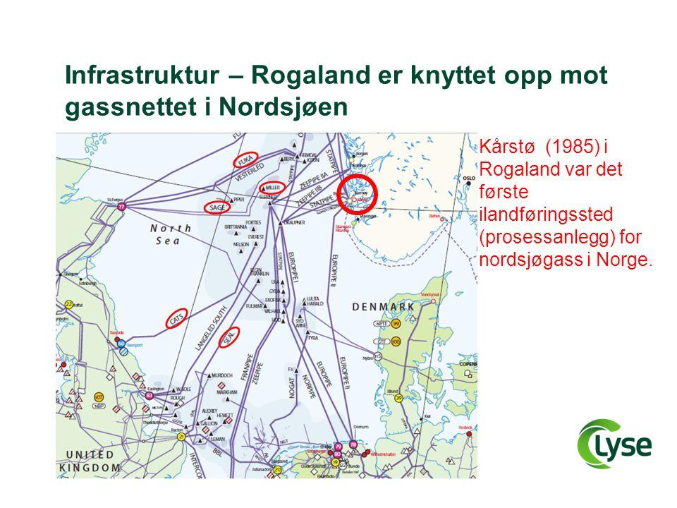 Infrastruktur – Rogaland er knyttet opp mot gassnettet i Nordsjøen Kårstø (1985) i Rogaland var det første ilandføringssted (prosessanlegg) for nordsj