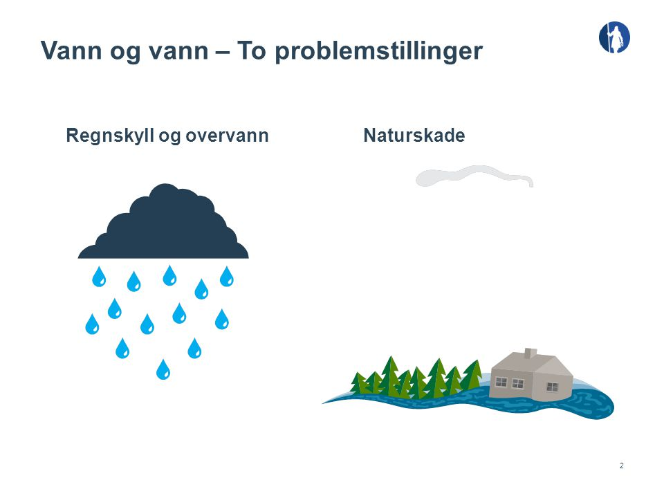 2 Vann og vann – To problemstillinger Regnskyll og overvannNaturskade