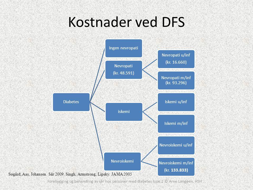 Kostnader ved DFS Forebygging og behandling av sår hos personer med diabetes type 2 © Arne Langøen, HSH DiabetesIngen nevropati Nevropati (kr. 48.591)