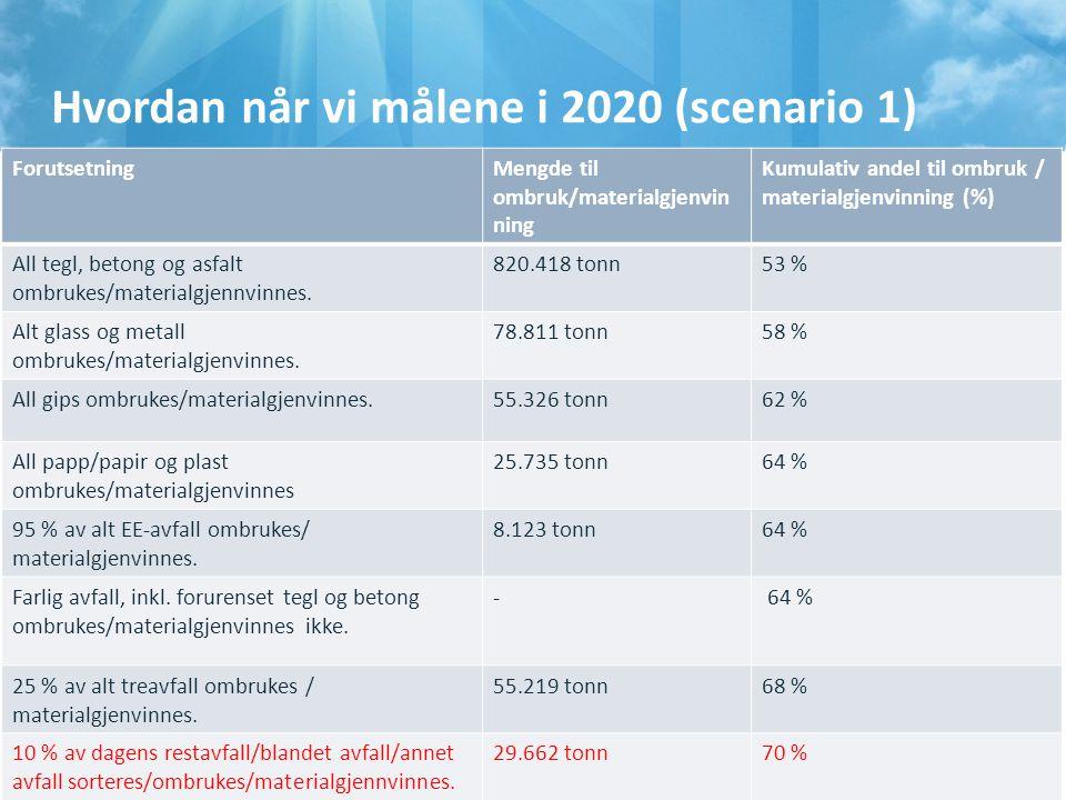Hvordan når vi målene i 2020 (scenario 1) 10 ForutsetningMengde til ombruk/materialgjenvin ning Kumulativ andel til ombruk / materialgjenvinning (%) A