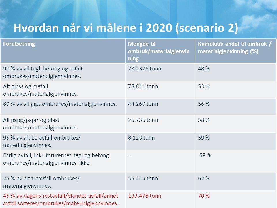 Hvordan når vi målene i 2020 (scenario 2) 11 ForutsetningMengde til ombruk/materialgjenvin ning Kumulativ andel til ombruk / materialgjenvinning (%) 9