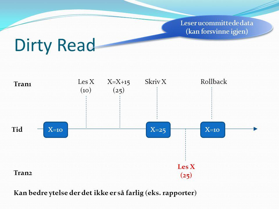 Dirty Read Tran1 Tran2 Tid X=10X=25X=10 Les X (10) X=X+15 (25) Skriv X Les X (25) Rollback Leser ucommittede data (kan forsvinne igjen) Kan bedre ytel