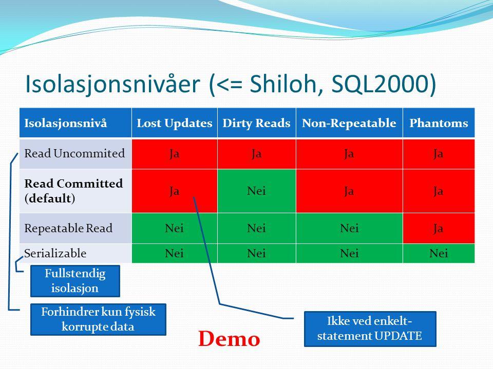Isolasjonsnivåer (<= Shiloh, SQL2000) IsolasjonsnivåLost UpdatesDirty ReadsNon-RepeatablePhantoms Read UncommitedJa Read Committed (default) JaNeiJa R