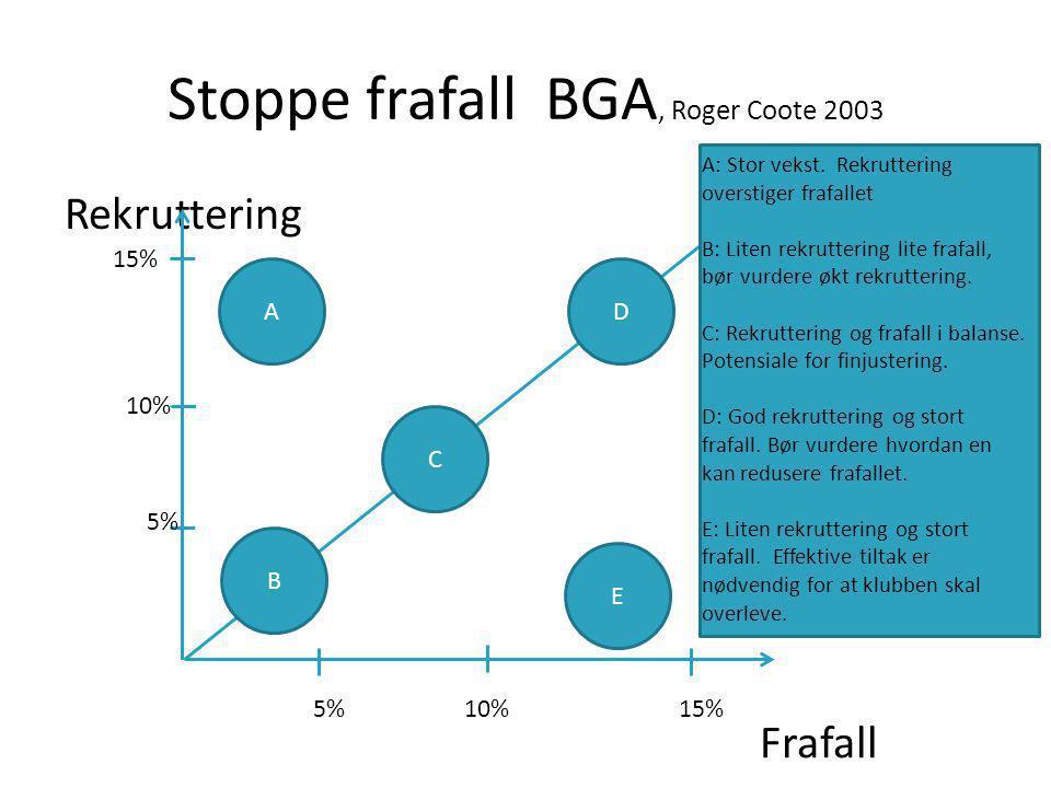 Stoppe frafall BGA, Roger Coote 2003 Rekruttering AD E B C Frafall 15% 10% 5% 10%15% A: Stor vekst.