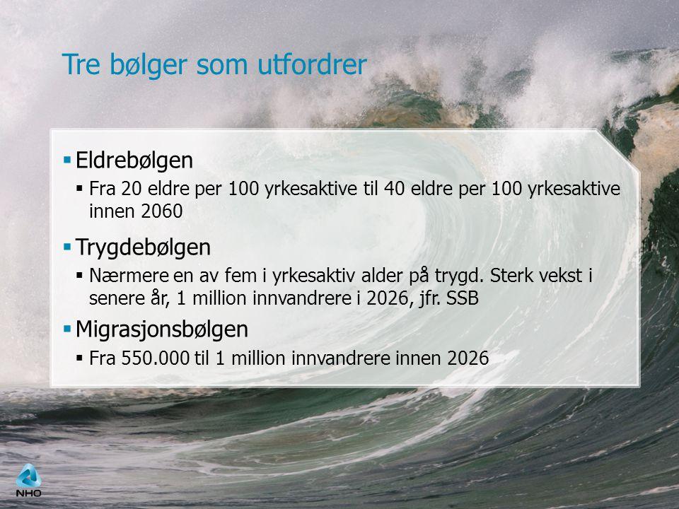 Tre bølger som utfordrer  Eldrebølgen  Fra 20 eldre per 100 yrkesaktive til 40 eldre per 100 yrkesaktive innen 2060  Trygdebølgen  Nærmere en av fem i yrkesaktiv alder på trygd.