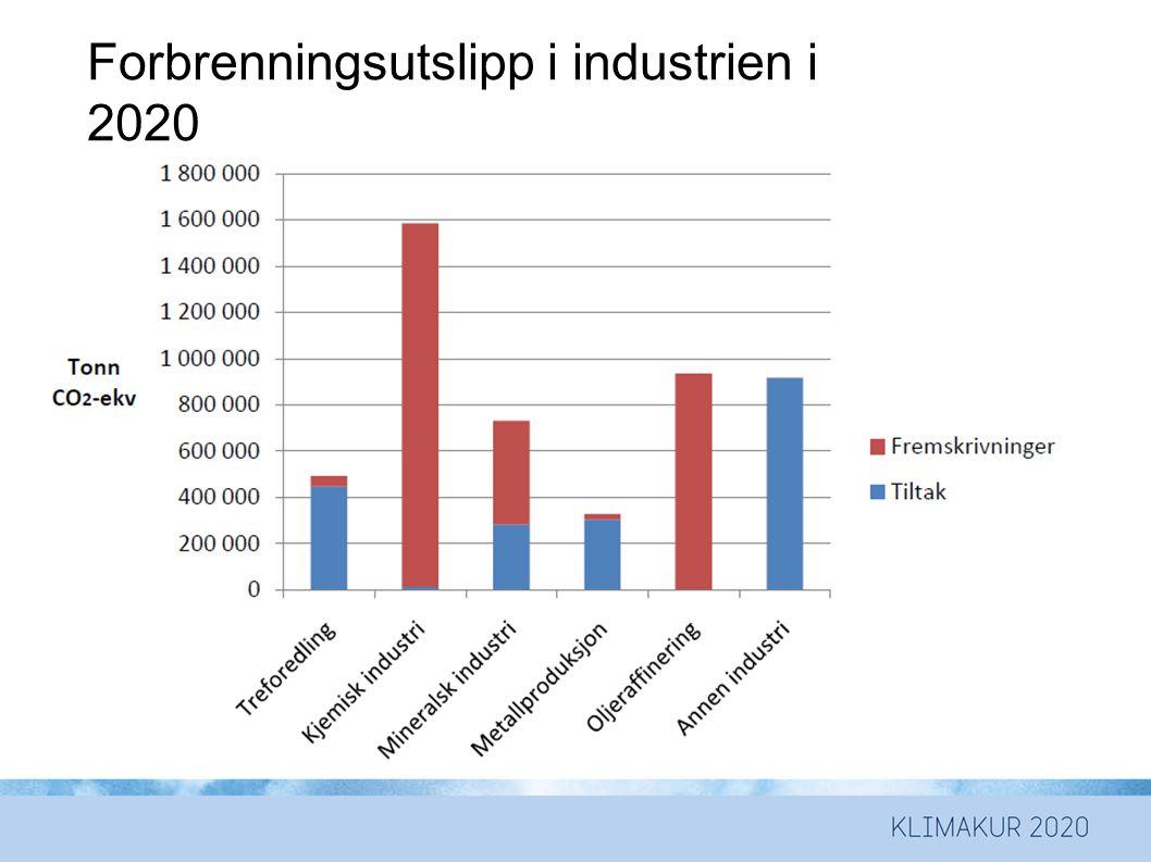 Forbrenningsutslipp i industrien i 2020