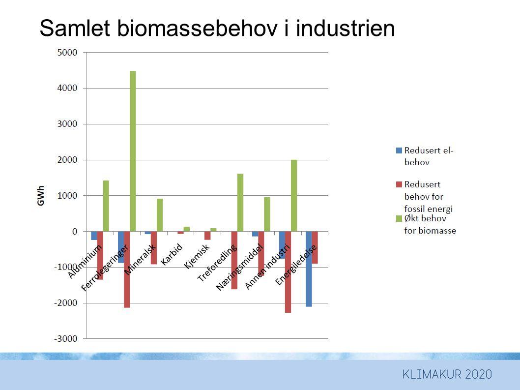 Samlet biomassebehov i industrien (GWh) totalt 11,6 TWh