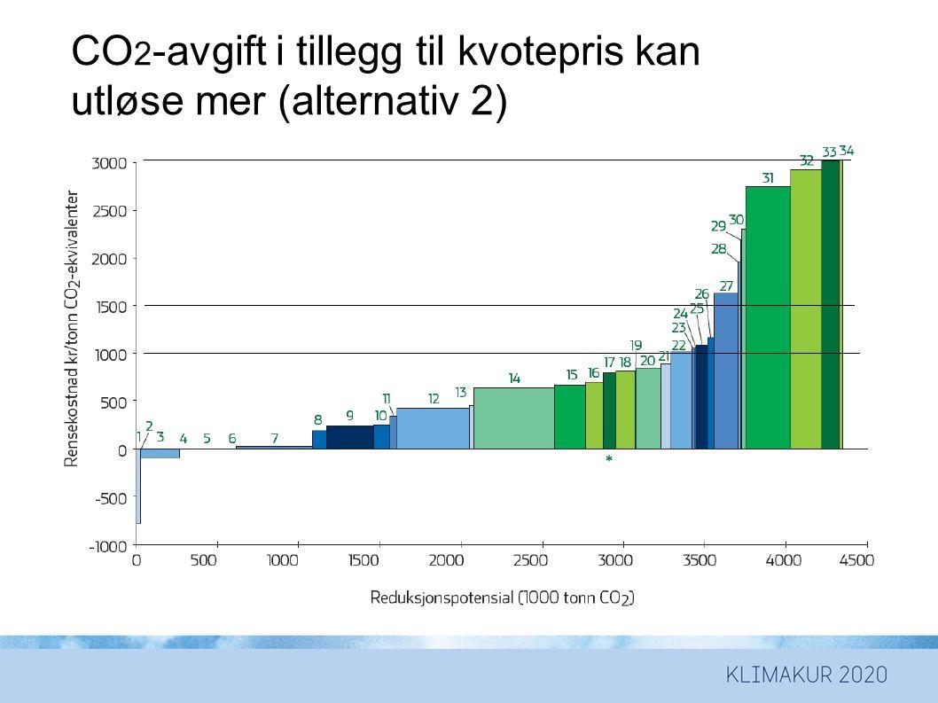 CO 2 -avgift i tillegg til kvotepris kan utløse mer (alternativ 2)