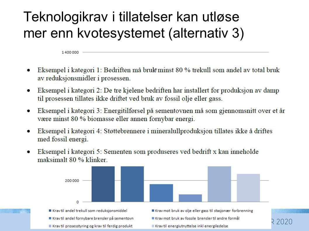 Teknologikrav i tillatelser kan utløse mer enn kvotesystemet (alternativ 3) e