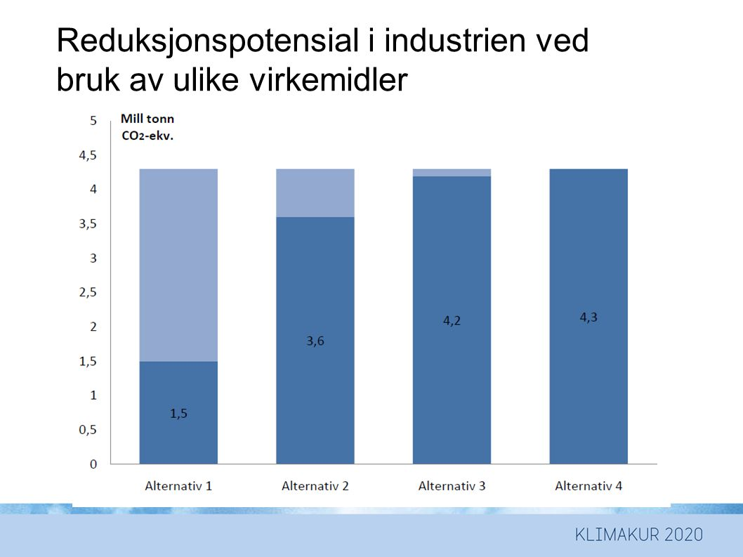 Reduksjonspotensial i industrien ved bruk av ulike virkemidler
