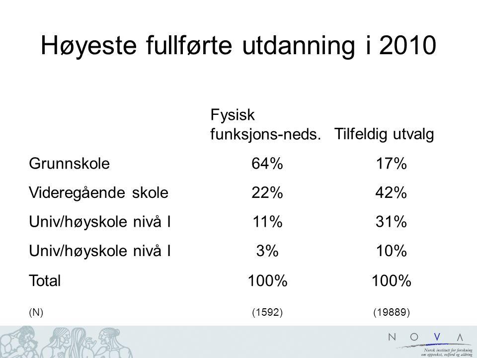 Høyeste fullførte utdanning i 2010 Fysisk funksjons-neds.Tilfeldig utvalg Grunnskole64%17% Videregående skole22%42% Univ/høyskole nivå I11%31% Univ/høyskole nivå I3%10% Total100% (N)(1592)(19889)