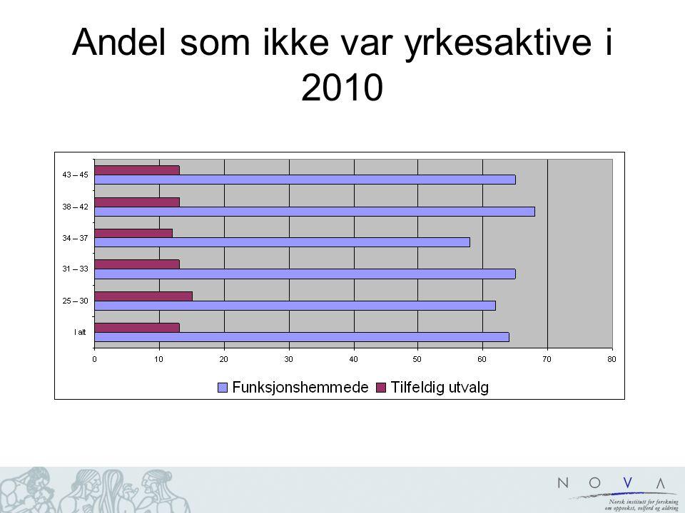 Andel som ikke var yrkesaktive i 2010