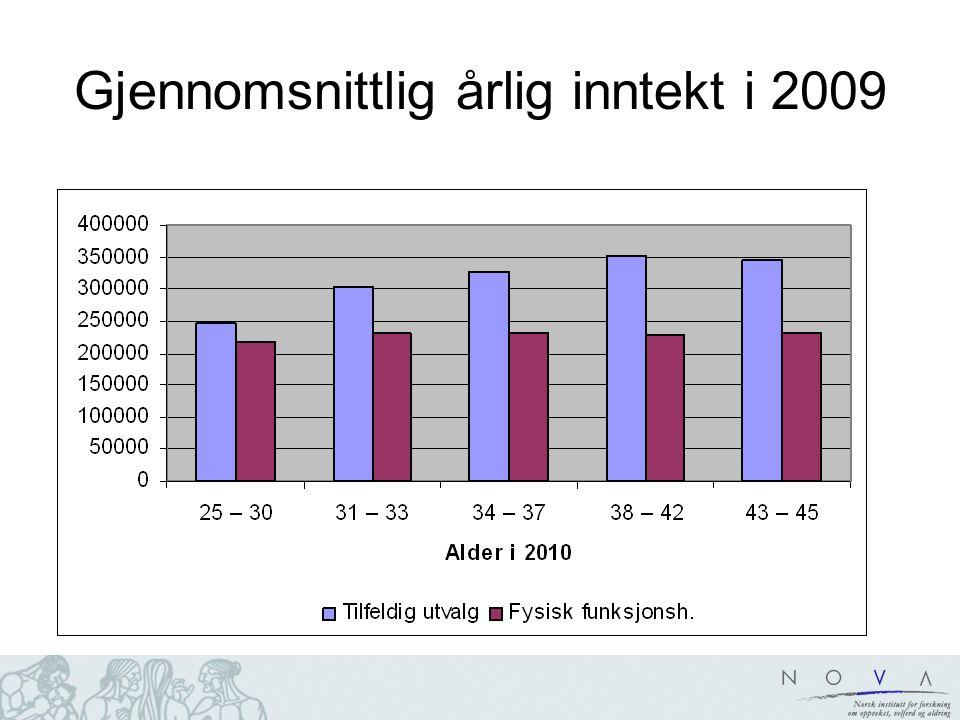 Gjennomsnittlig årlig inntekt i 2009