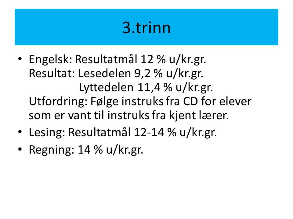 3.trinn • Engelsk: Resultatmål 12 % u/kr.gr.Resultat: Lesedelen 9,2 % u/kr.gr.
