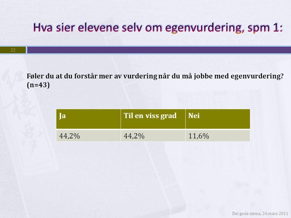 Dei gode døma, 24.mars 2011 22 JaTil en viss gradNei 44,2% 11,6% Føler du at du forstår mer av vurdering når du må jobbe med egenvurdering? (n=43)