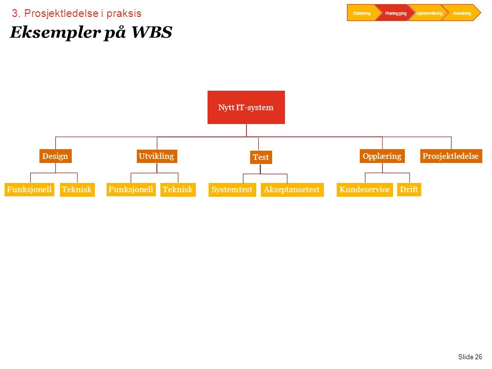 PwC Slide 26 Eksempler på WBS Nytt IT-system Prosjektledelse Utvikling DesignOpplæring Funksjonell Teknisk Funksjonell TekniskKundeservice Drift 3. Pr