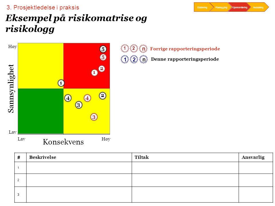 Slide 36 Eksempel på risikomatrise og risikologg 3. Prosjektledelse i praksis # BeskrivelseTiltakAnsvarlig 1 2 3 Konsekvens Sannsynlighet Lav Høy 2 n