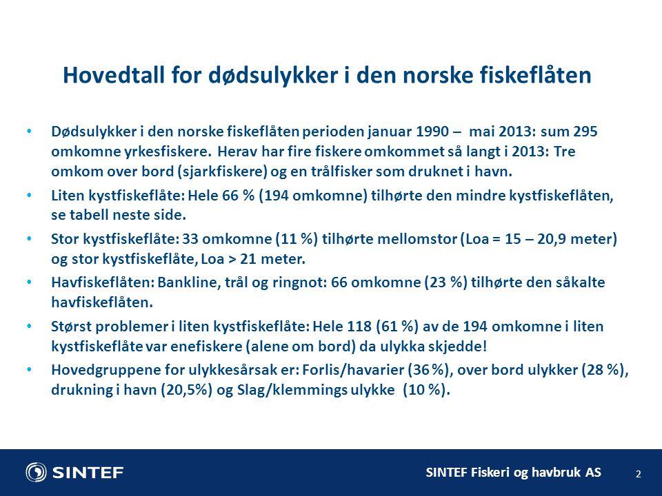 SINTEF Fiskeri og havbruk AS • Dødsulykker i den norske fiskeflåten perioden januar 1990 – mai 2013: sum 295 omkomne yrkesfiskere. Herav har fire fisk