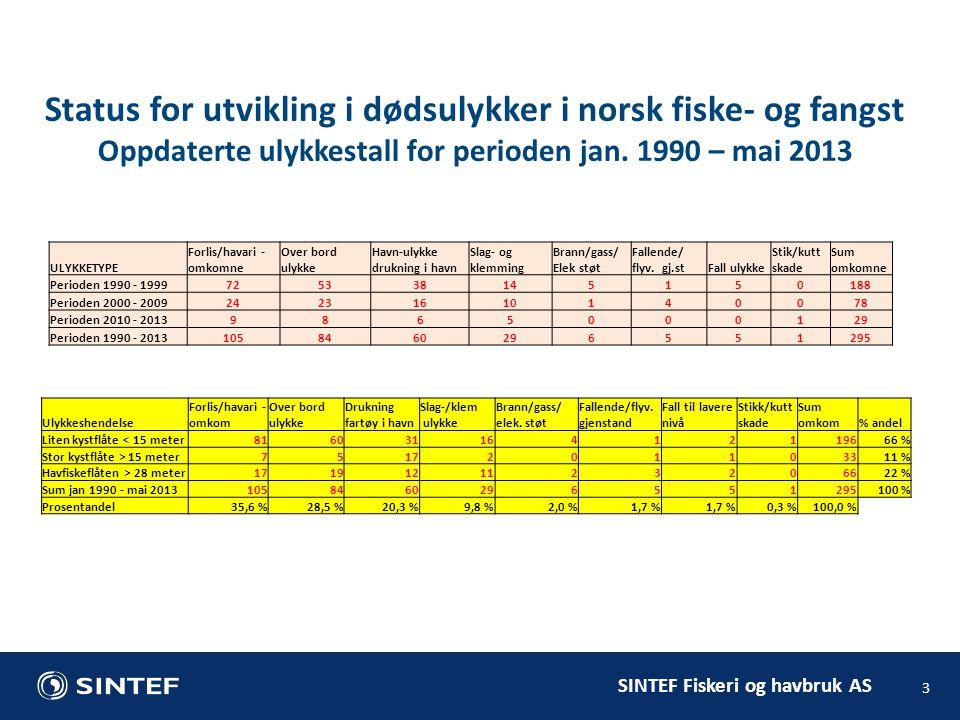 SINTEF Fiskeri og havbruk AS Ulykkeshendelse Forlis/havari - omkom Over bord ulykke Drukning fartøy i havn Slag-/klem ulykke Brann/gass/ elek. støt Fa