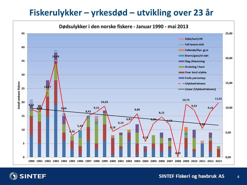 SINTEF Fiskeri og havbruk AS 4 Fiskerulykker – yrkesdød – utvikling over 23 år