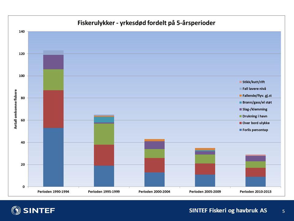SINTEF Fiskeri og havbruk AS 5
