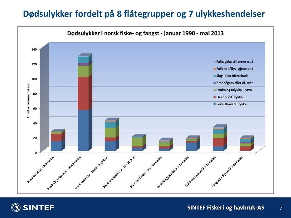 SINTEF Fiskeri og havbruk AS 7 Dødsulykker fordelt på 8 flåtegrupper og 7 ulykkeshendelser