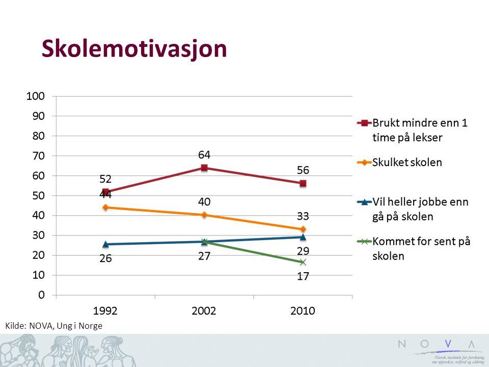 Skolemotivasjon Kilde: NOVA, Ung i Norge