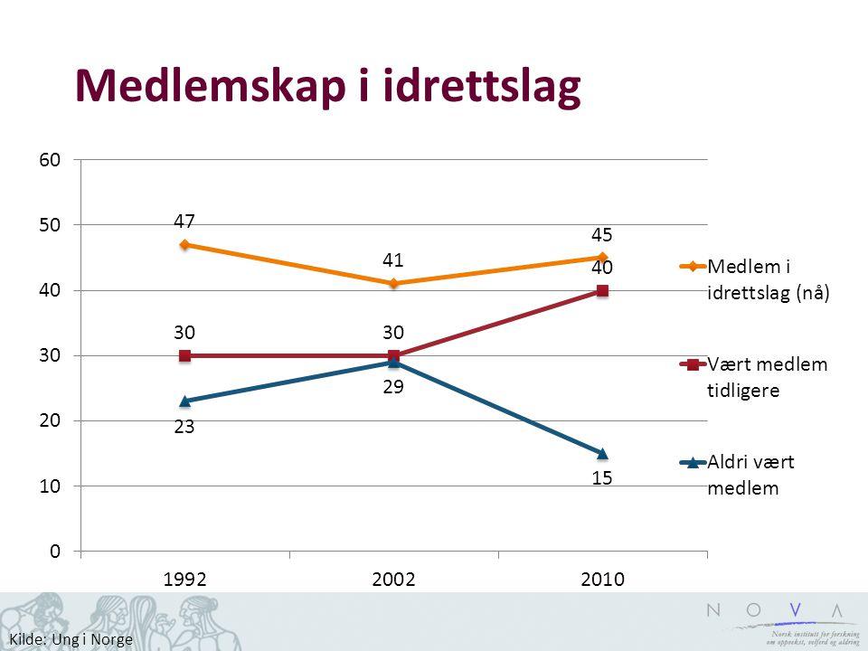 Medlemskap i idrettslag Kilde: Ung i Norge