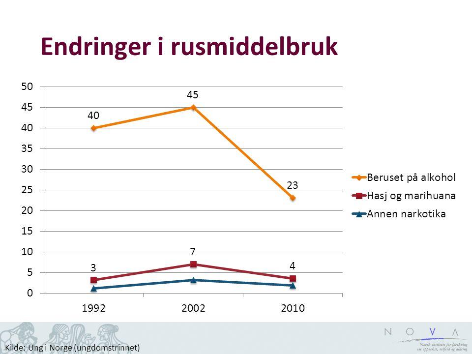 Endringer i rusmiddelbruk Kilde: Ung i Norge (ungdomstrinnet)