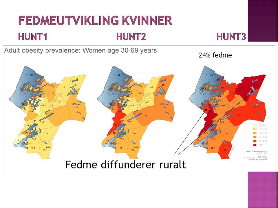 Fedme diffunderer ruralt 24% fedme