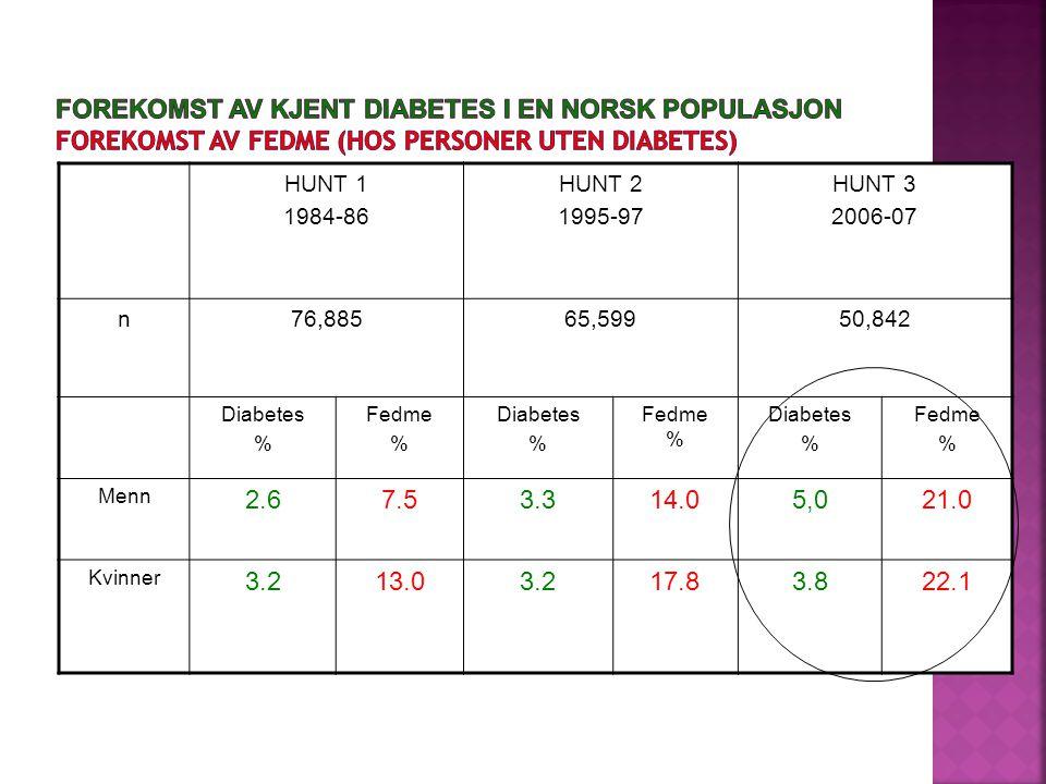HUNT 1 1984-86 HUNT 2 1995-97 HUNT 3 2006-07 n76,88565,59950,842 Diabetes % Fedme % Diabetes % Fedme % Diabetes % Fedme % Menn 2.67.53.314.05,021.0 Kv