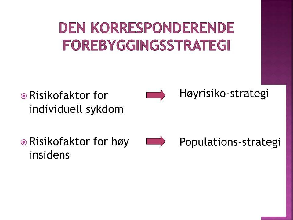 Risikofaktor for individuell sykdom  Risikofaktor for høy insidens Høyrisiko-strategi Populations-strategi