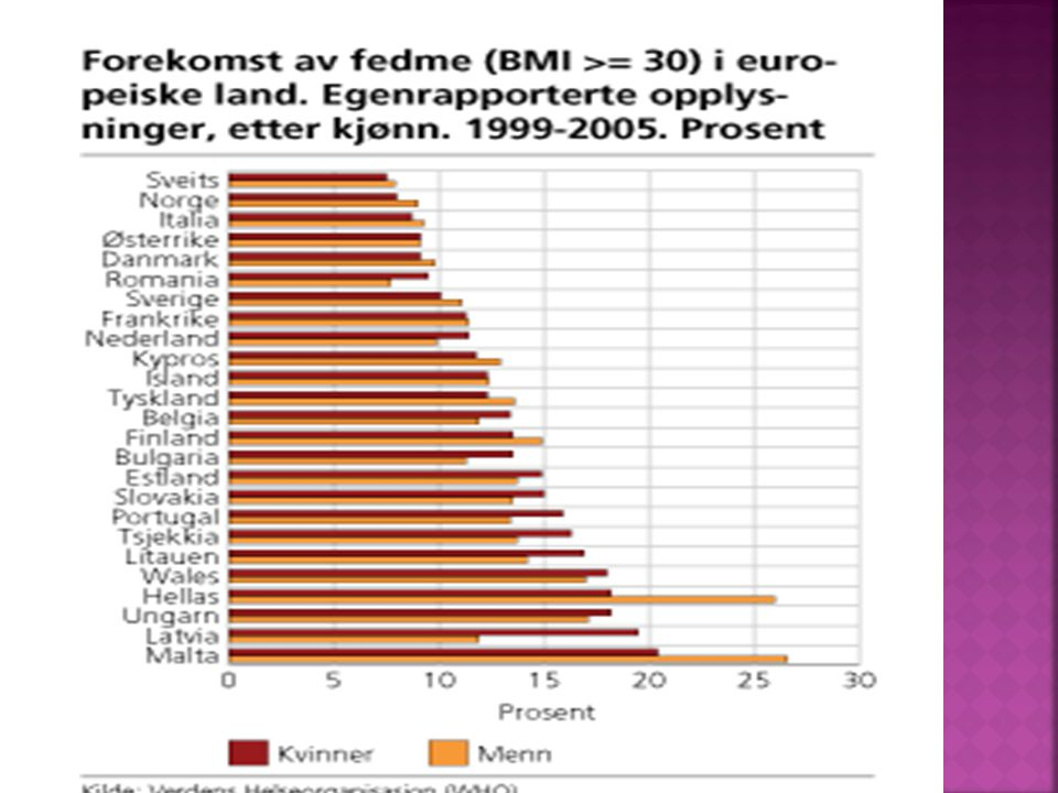 BMI > 30 1 av 4 har fedme! Age 20+ H2: 18.6% H3: 23.5% Age 20+ H2: 14.4% H3: 22.5%