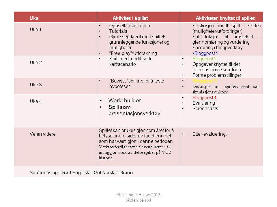 Uke 2 • Spill med modifiserte kart/scenario • Bloggpost 2 • Oppgaver knyttet til det internasjonale samfunn • Forme problemstillinger Uke 4 •World builder •Spill som presentasjonsverktøy • Bloggpost 4 • Evaluering • Screencasts