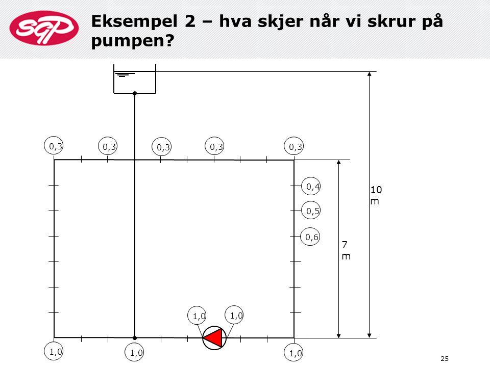 Eksempel 2 – hva skjer når vi skrur på pumpen? 25 1,0 10 m 7m7m 0,3 0,4 0,5 0,6 0,3 1,0