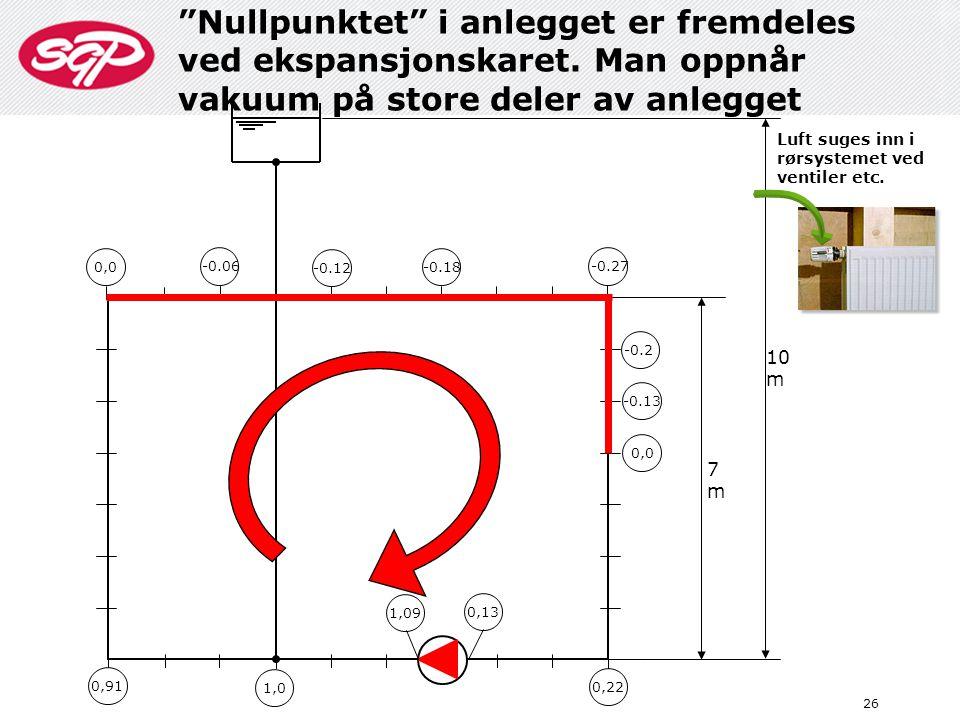 """""""Nullpunktet"""" i anlegget er fremdeles ved ekspansjonskaret. Man oppnår vakuum på store deler av anlegget 26 10 m 7m7m 0,91 1,0 1,09 0,13 0,22 0,0 -0.1"""