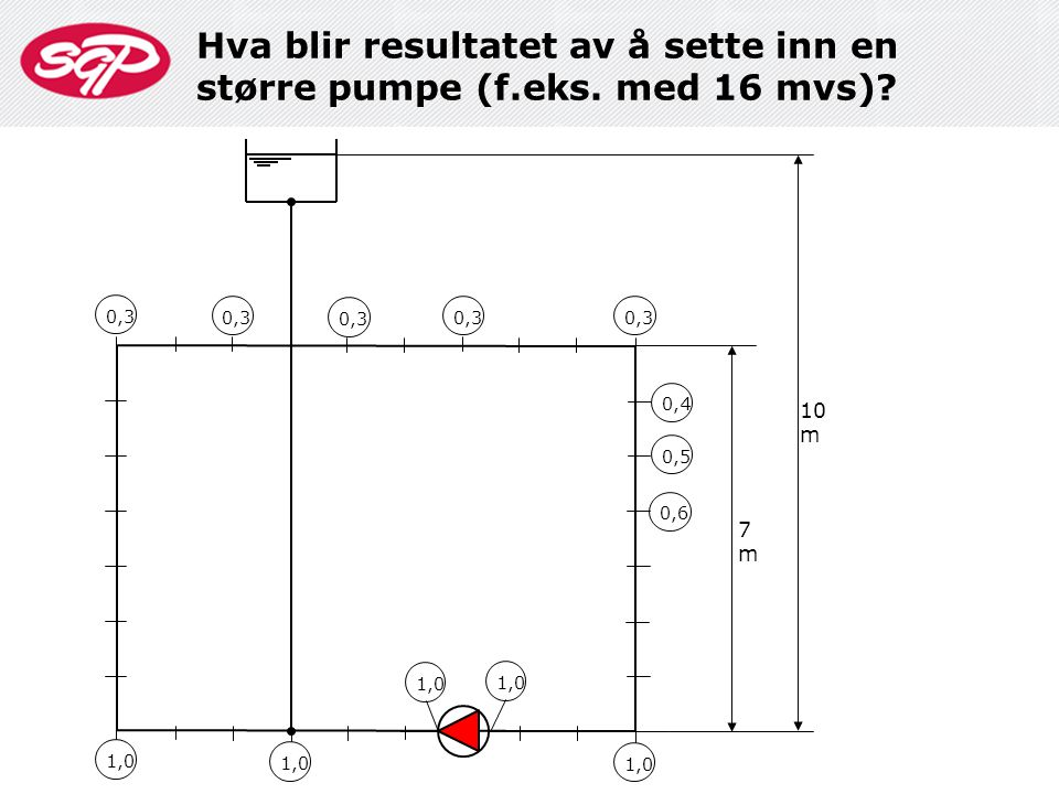 Hva blir resultatet av å sette inn en større pumpe (f.eks. med 16 mvs)? 1,0 10 m 7m7m 0,3 0,4 0,5 0,6 0,3 1,0