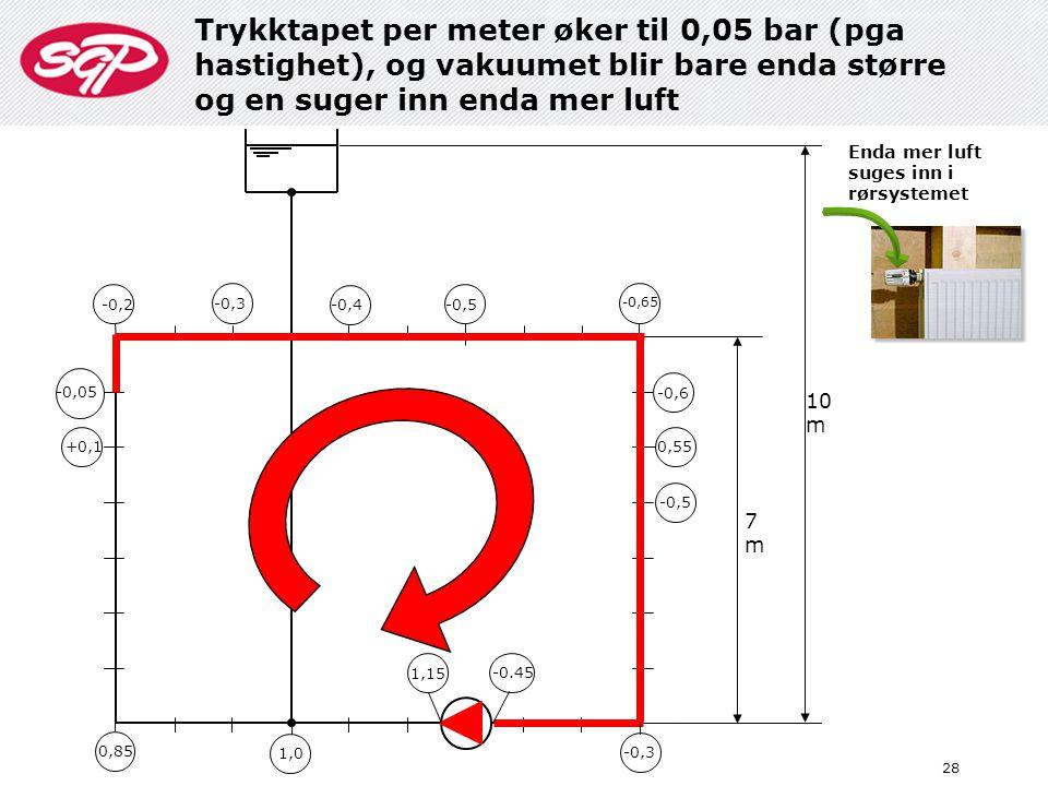 Trykktapet per meter øker til 0,05 bar (pga hastighet), og vakuumet blir bare enda større og en suger inn enda mer luft 28 10 m 7m7m 0,85 1,0 1,15 -0.